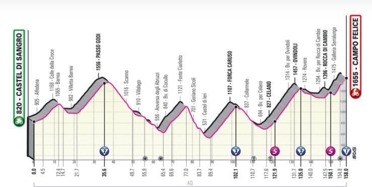 Tappa 9 del Giro d'Italia 2021
